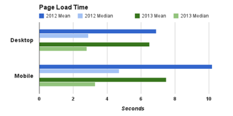 Google Analytics Page Load Times