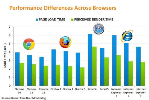 JavaScript   High Performance Web Sites