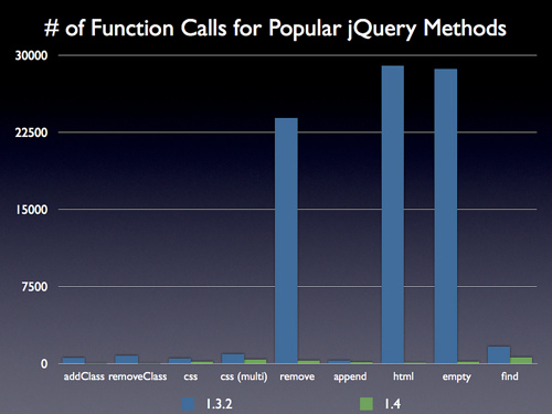 jQuery 1 4 performance | High Performance Web Sites