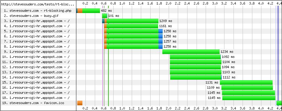 Internet Explorer   High Performance Web Sites